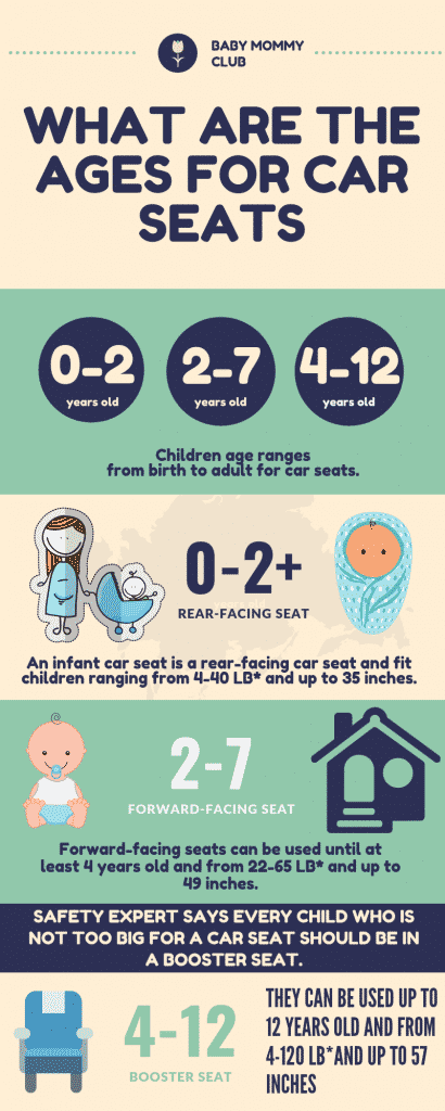 what are the ages for car seats